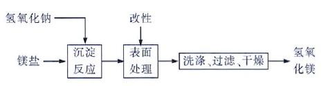 氢氧化钠法制Mg(OH)2工艺流程图