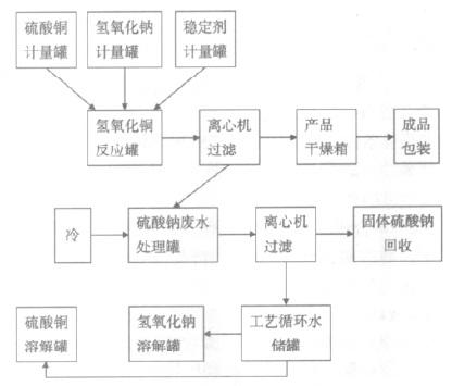 工艺流程示意图